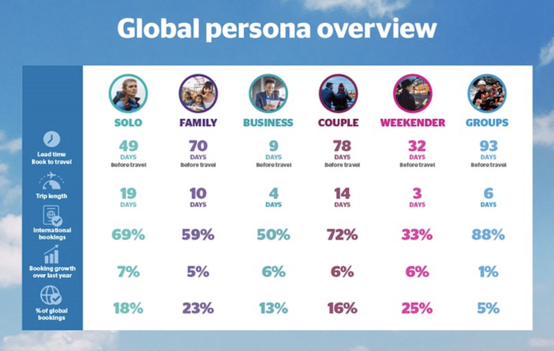 PhocusWire_Global persona overview chart of solo travelers